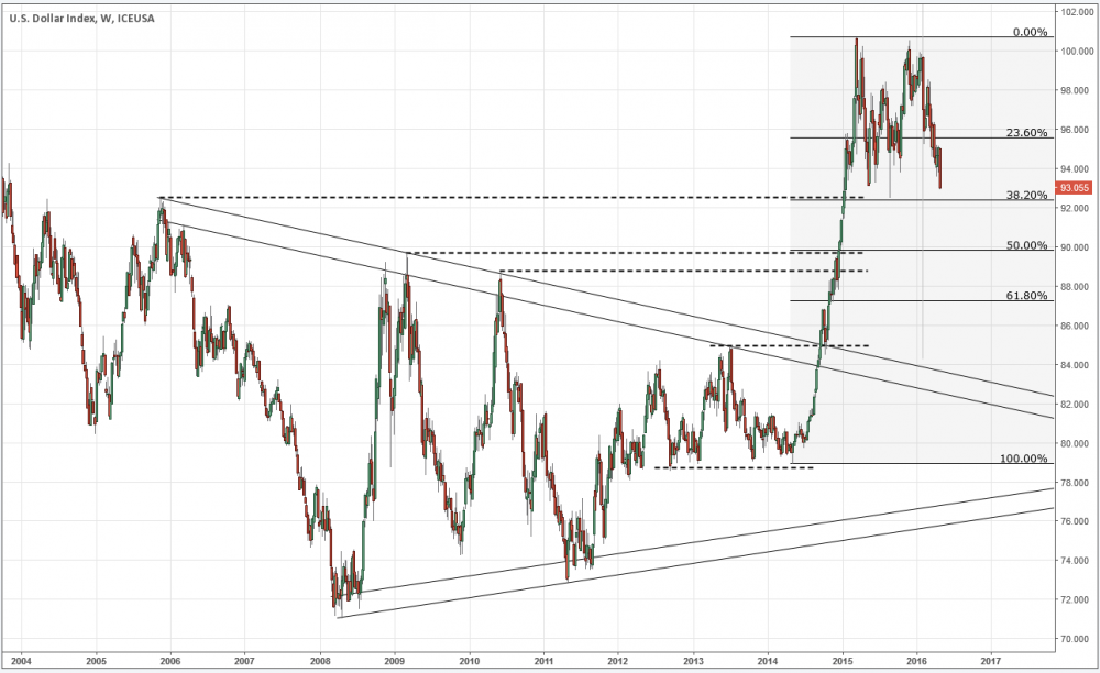 DXY_weekly_20160501.PNG